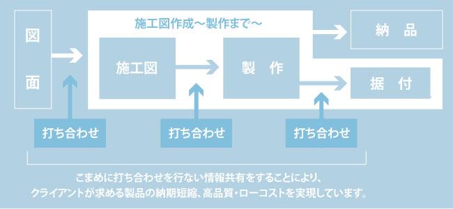 成澤鉄工所の強み